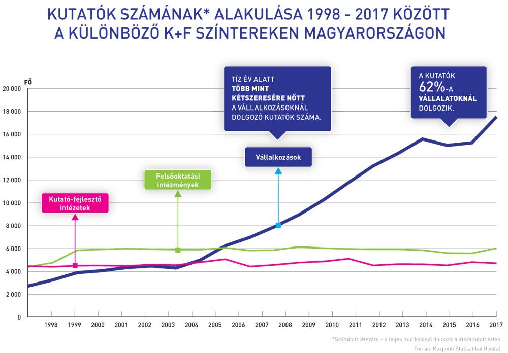Kutatók számának alakulása Magyarországon