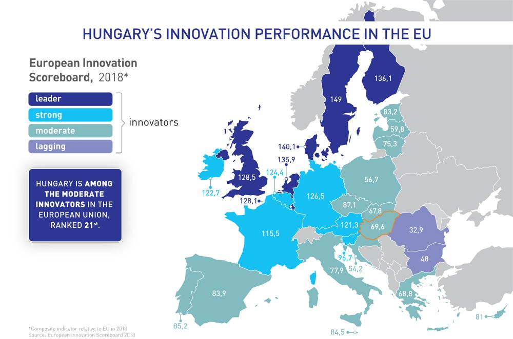 European Innovation Scoreboard