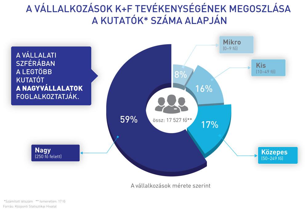 K+F tevékenység és vállalkozás méret összefüggése Magyarországon