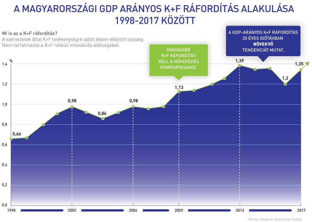 Kutatás-fejlesztés GDP arányos mértéke Magyarországon