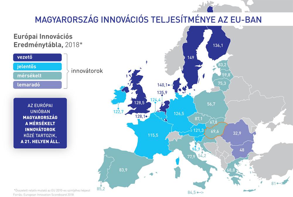 Magyarország innovációs, k+f teljesítménye az EU-ban
