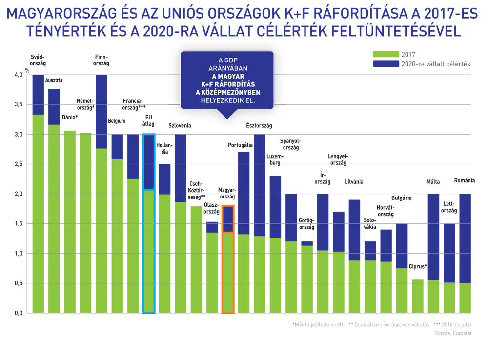K+F ráfordítás Magyarország és EU-s tagállamok